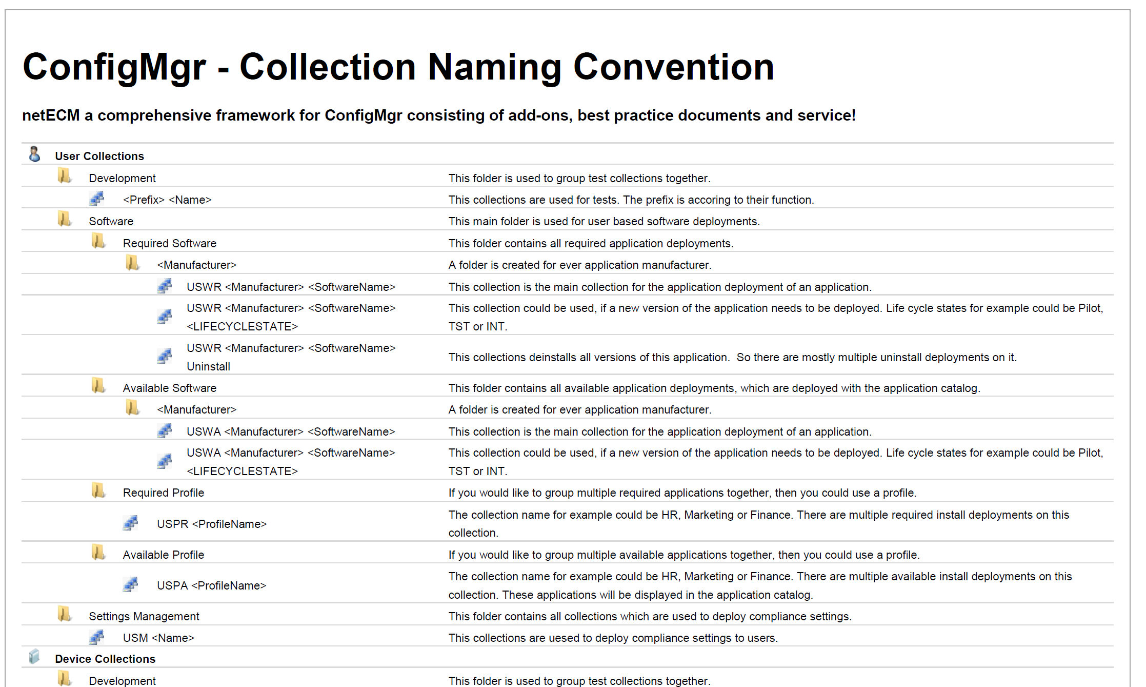 Best Practice: Collection Structure and Naming Convention ...